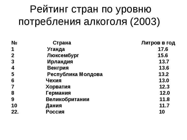 Рейтинг стран по уровню потребления алкоголя (2003) № Страна Литров в год 1 У...