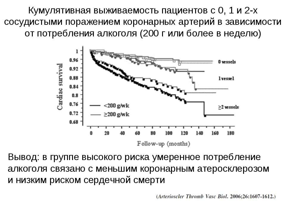 Кумулятивная выживаемость пациентов с 0, 1 и 2-х сосудистыми поражением корон...