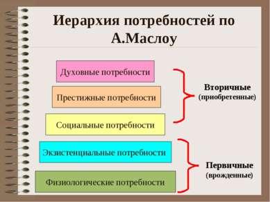 Иерархия потребностей по А.Маслоу Духовные потребности Престижные потребности...