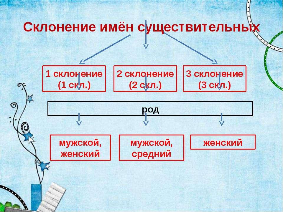 Склонение имён существительных 1 склонение (1 скл.) 2 склонение (2 скл.) 3 ск...