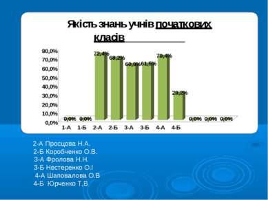 2-А Просцова Н.А. 2-Б Коробченко О.В. 3-А Фролова Н.Н. 3-Б Нестеренко О.І 4-А...
