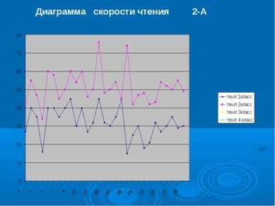 Диаграмма скорости чтения 2-А 2012-2013 уч .г