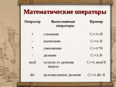 Математические операторы Оператор Выполняемая операторы Пример + сложение С:=...