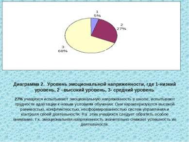 Диаграмма 2. Уровень эмоциональной напряженности, где 1-низкий уровень, 2 –вы...