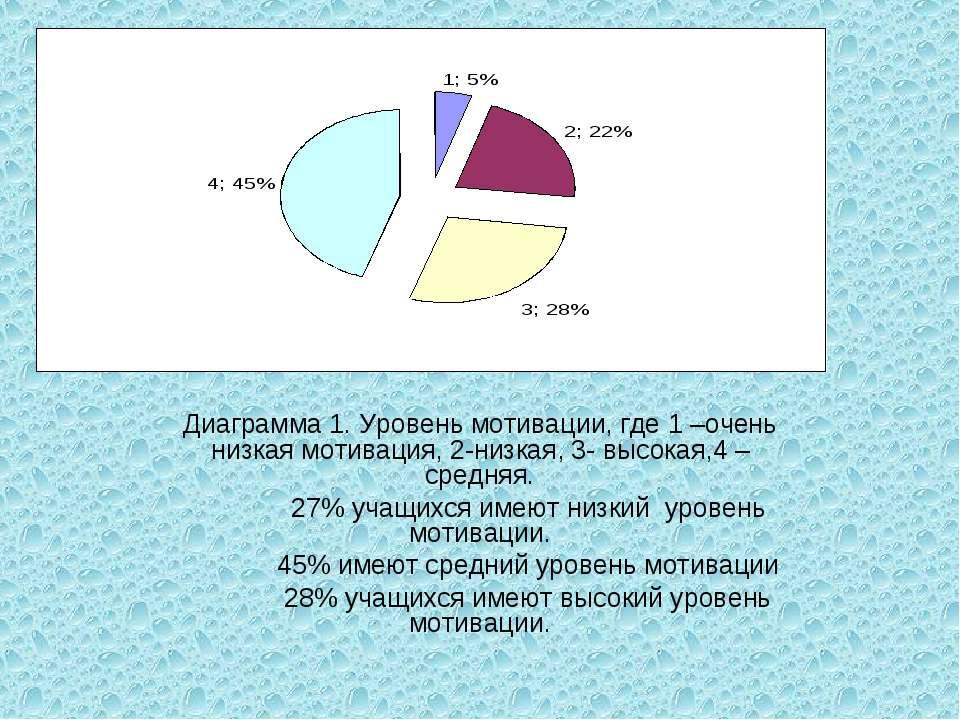Диаграмма 1. Уровень мотивации, где 1 –очень низкая мотивация, 2-низкая, 3- в...