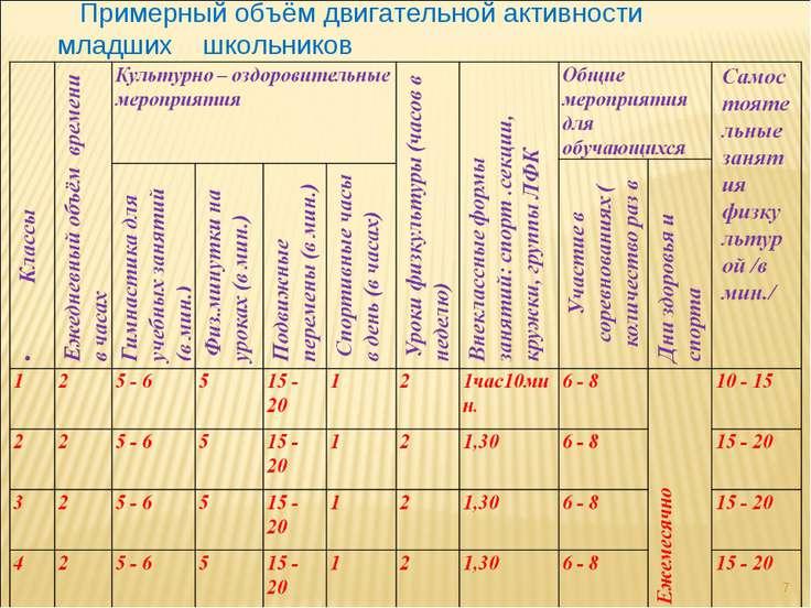 Примерный объём двигательной активности младших школьников *
