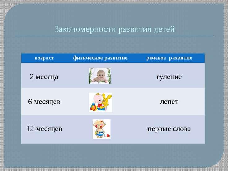 Закономерности развития детей возраст физическое развитие речевое развитие 2 ...