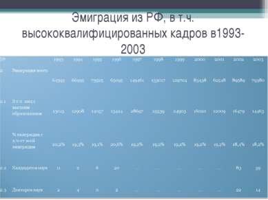 Эмиграция из РФ, в т.ч. высококвалифицированных кадров в1993-2003