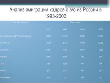 Анализ эмиграции кадров с в/о из России в 1993-2003