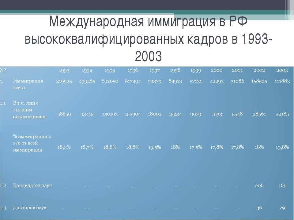 Международная иммиграция в РФ высококвалифицированных кадров в 1993-2003