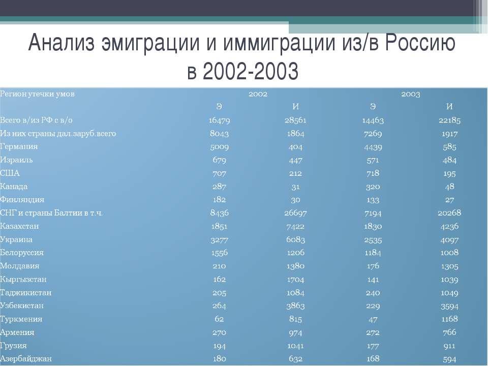 Анализ эмиграции и иммиграции из/в Россию в 2002-2003