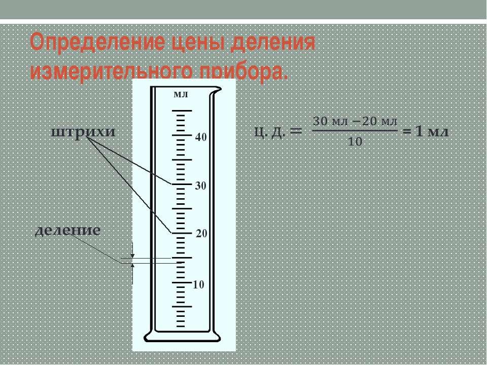 Определение цены деления измерительного прибора. 10 20 30 40 мл