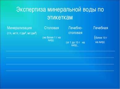 Экспертиза минеральной воды по этикеткам Минерализация (г/л, мг/л, г/дм³, мг/...
