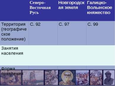 Северо-ВосточнаяРусь Новгородская земля Галицко-Волынское княжество Территори...