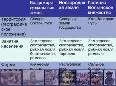 Владимиро-суздальскаяземля Новгородская земля Галицко-Волынское княжество Тер...
