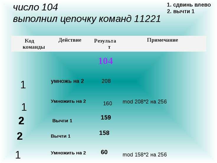 число 104 выполнил цепочку команд 11221 1. сдвинь влево 2. вычти 1 умножь на ...