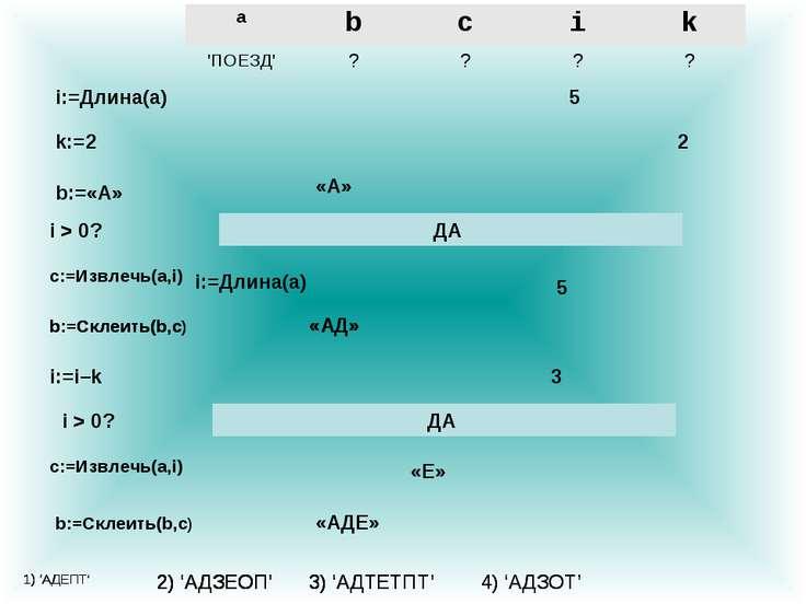 i:=Длина(a) 5 k:=2 2 b:=«А» «А» i > 0? ДА c:=Извлечь(a,i) i:=Длина(a) 5 b:=Cк...