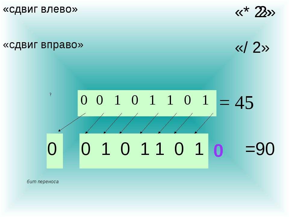 «сдвиг влево» бит переноса 0 0 1 0 1 1 0 1 0 =90 «* 2» «сдвиг влево» «* 2» «с...