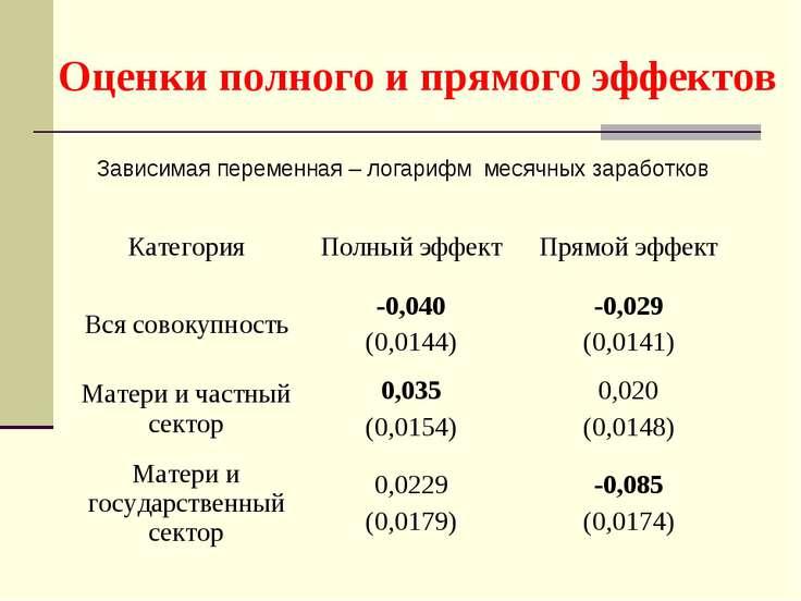 Оценки полного и прямого эффектов Зависимая переменная – логарифм месячных за...