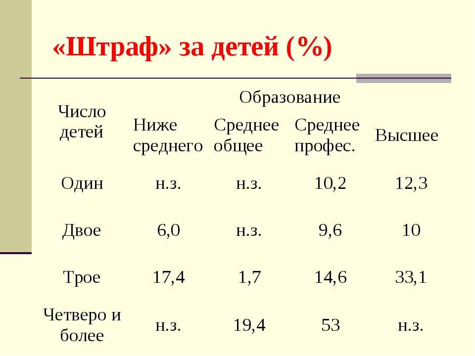 «Штраф» за детей (%)
