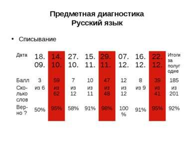 Предметная диагностика Русский язык Списывание