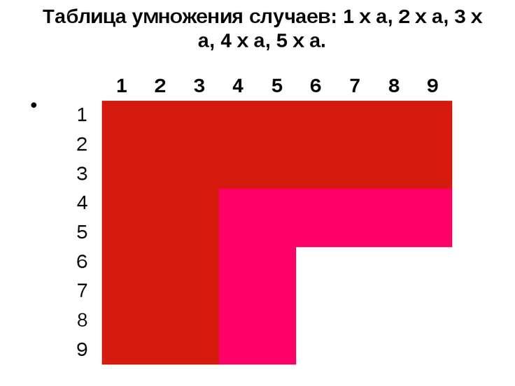 Таблица умножения случаев: 1 х а, 2 х а, 3 х а, 4 х а, 5 х а.