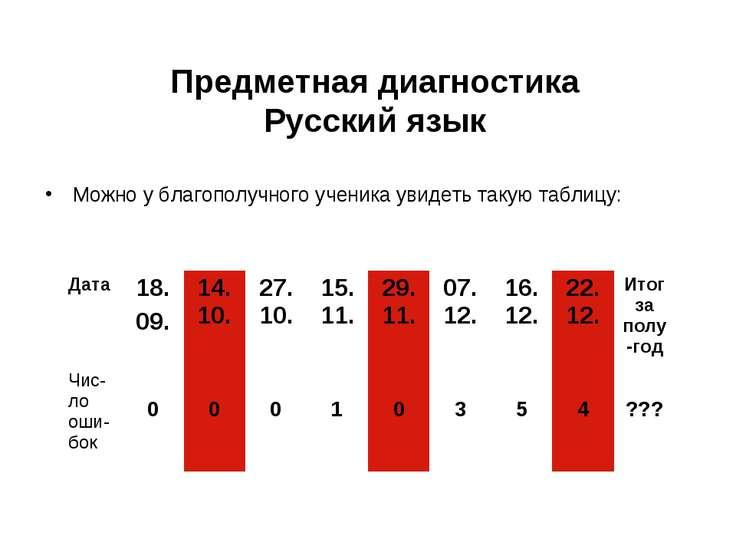 Предметная диагностика Русский язык Можно у благополучного ученика увидеть та...