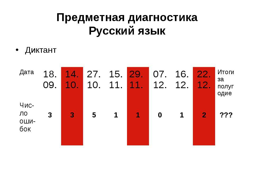 Предметная диагностика Русский язык Диктант