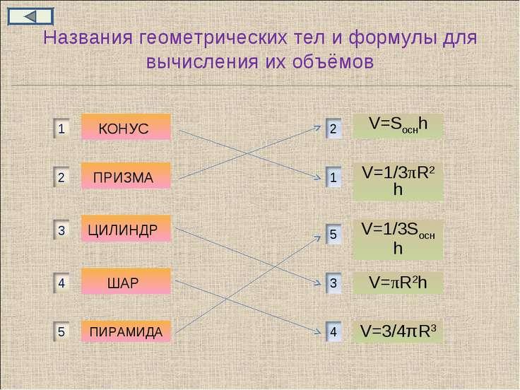 Названия геометрических тел и формулы для вычисления их объёмов КОНУС ПРИЗМА ...