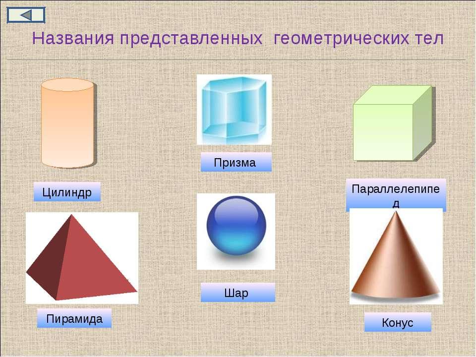 Названия представленных геометрических тел Цилиндр Призма Параллелепипед Пира...