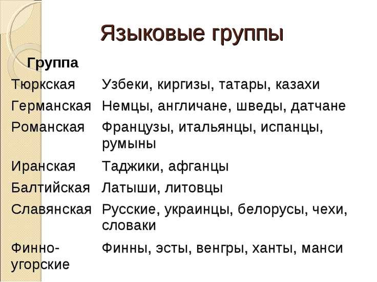 Языковые группы Группа Тюркская Узбеки, киргизы, татары, казахи Германская Не...