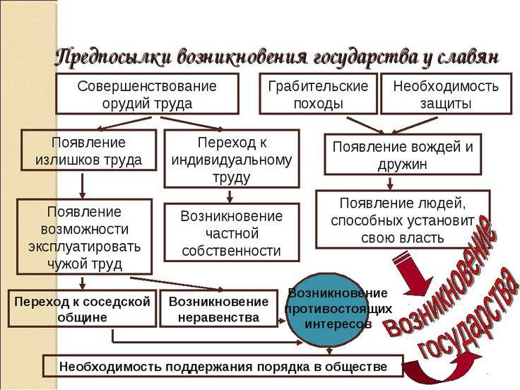 Предпосылки возникновения государства у славян Совершенствование орудий труда...