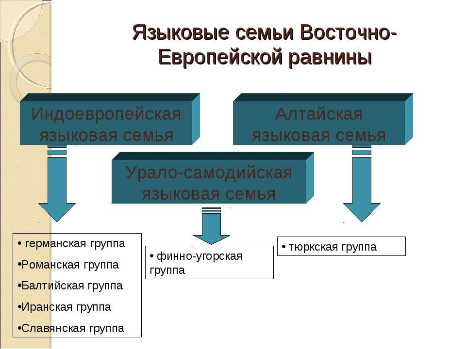 Языковые семьи Восточно-Европейской равнины Индоевропейская языковая семья Ур...