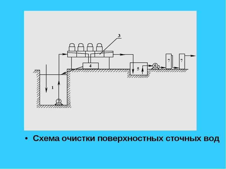 Схема очистки поверхностных сточных вод