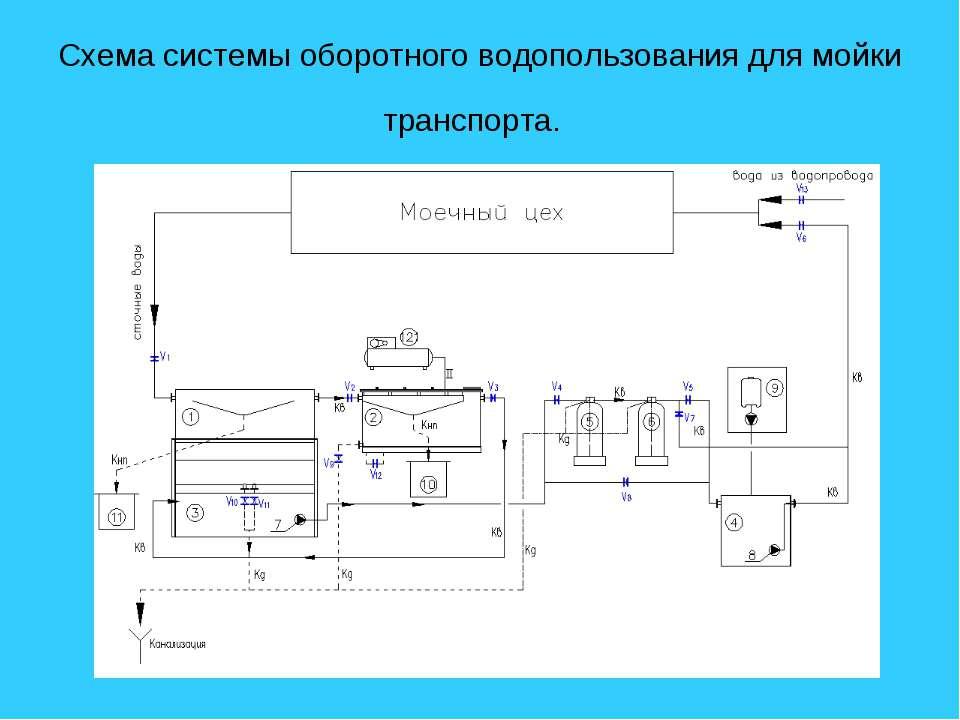 Схема системы оборотного водопользования для мойки транспорта.