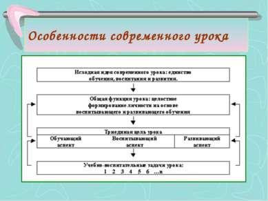 Особенности современного урока