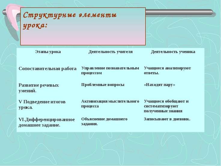 Структурные элементы урока: Этапы урока Деятельность учителя Деятельность уче...