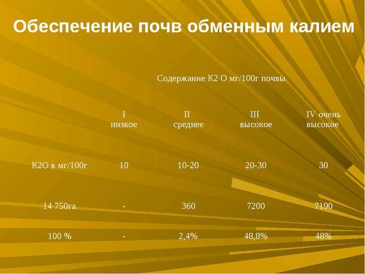 Обеспечение почв обменным калием Содержание К2 О мг/100г почвы I низкое II ср...