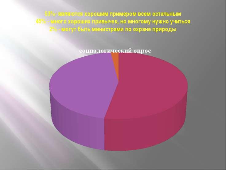 53%- являются хорошим примером всем остальным 45% - много хороших привычек, н...