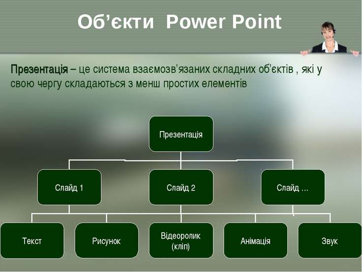 Об'єкти Power Point Презентація – це система взаємозв'язаних складних об'єкті...