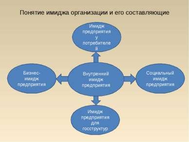 Понятие имиджа организации и его составляющие Внутренний имидж предприятия Би...
