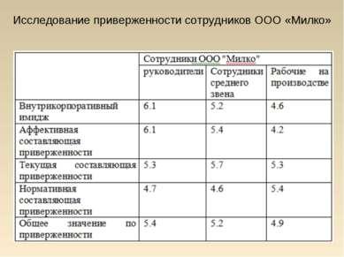 Исследование приверженности сотрудников ООО «Милко»