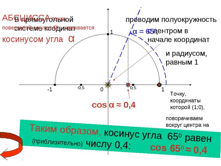 cos α ≈ 0,4 1 0 -1 1 -1 В прямоугольной системе коодинат проводим полуокружно...