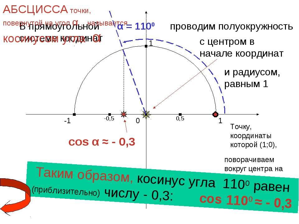 cos α ≈ - 0,3 1 0 -1 1 -1 В прямоугольной системе коодинат проводим полуокруж...