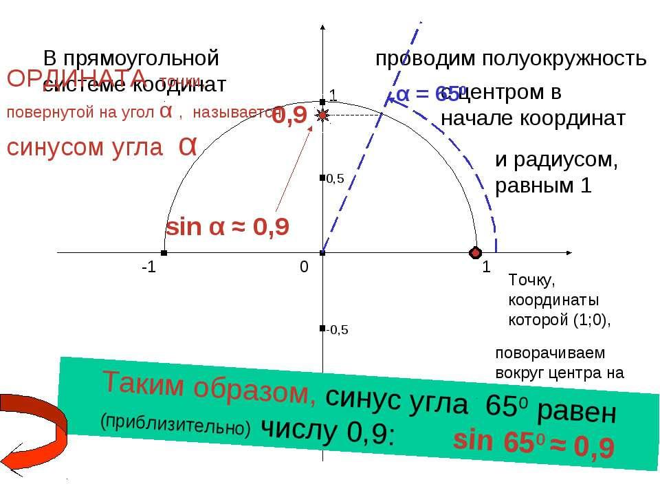 1 0 -1 1 -1 В прямоугольной системе коодинат проводим полуокружность с центро...