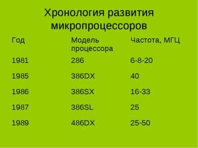Хронология развития микропроцессоров