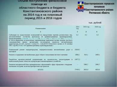 Объем поступлений финансовой помощи из областного бюджета и бюджета Константи...