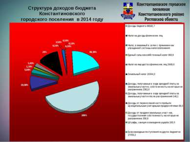 Структура доходов бюджета Константиновского городского поселения в 2014 году