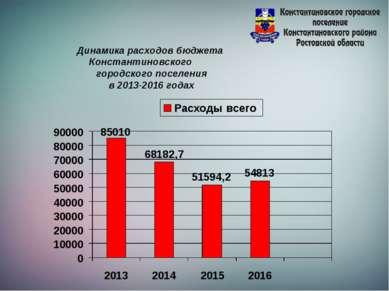 Динамика расходов бюджета Константиновского городского поселения в 2013-2016 ...