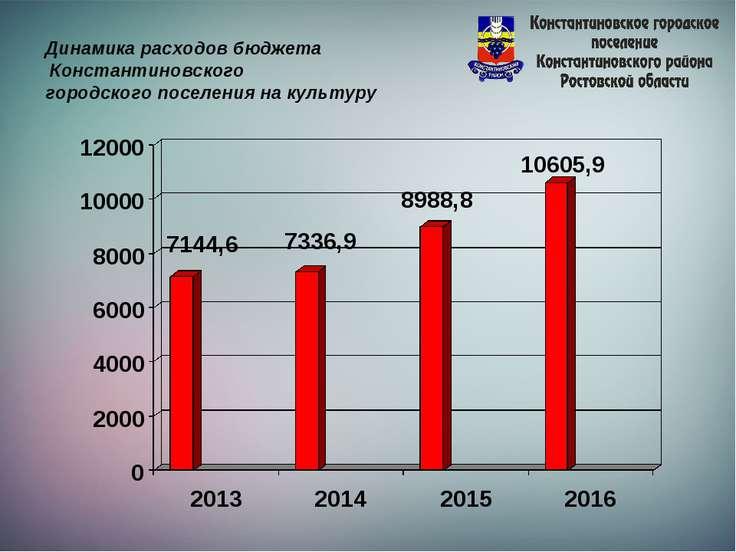 Динамика расходов бюджета Константиновского городского поселения на культуру
